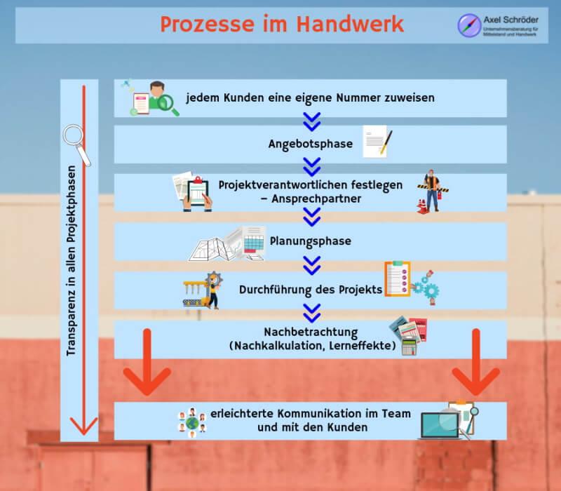 Prozesse im Handwerk