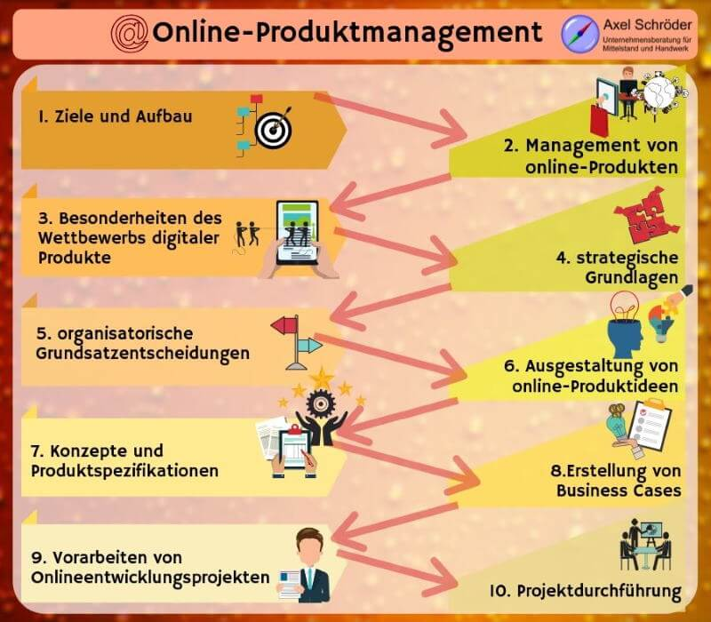 Inhalt Online Produktmanagement
