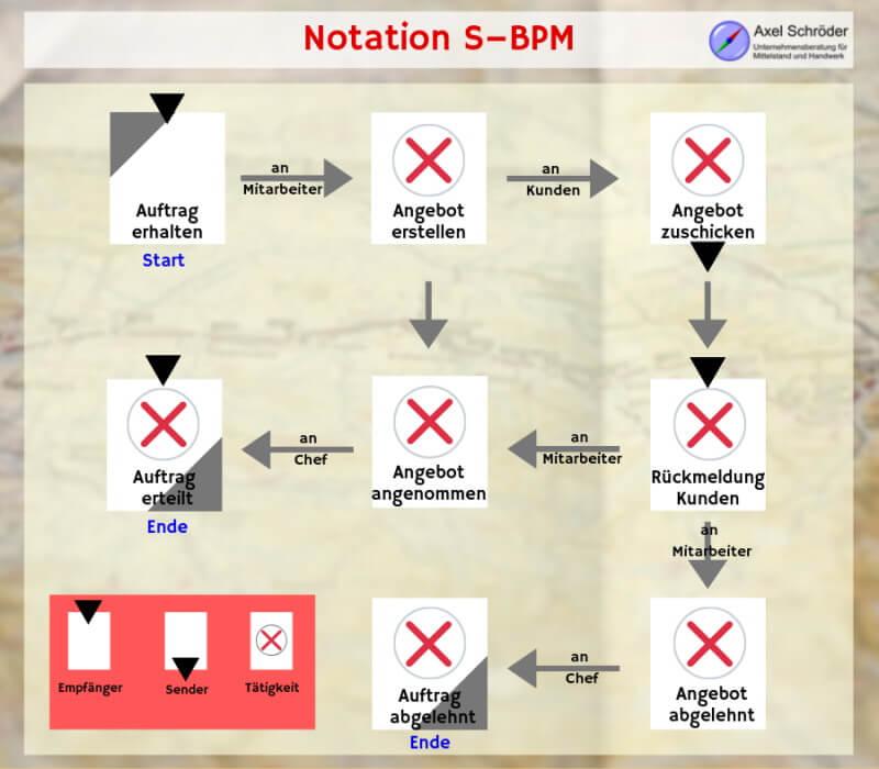 Notation S-BPM
