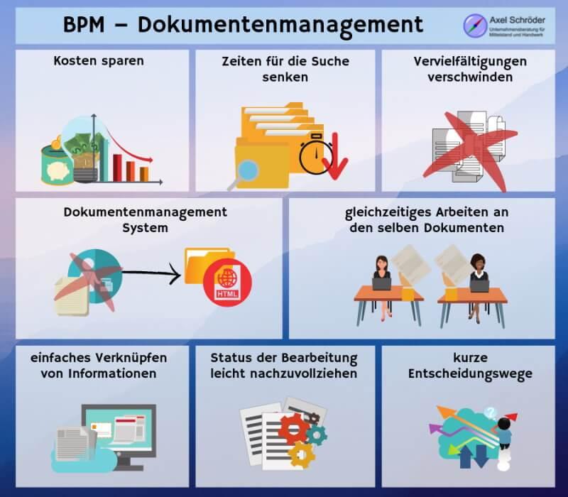 Prozessoptimierung durch Dokumentenmanagement