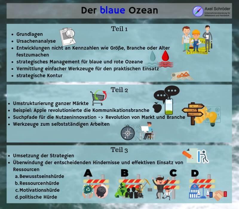 Der blaue Ozean