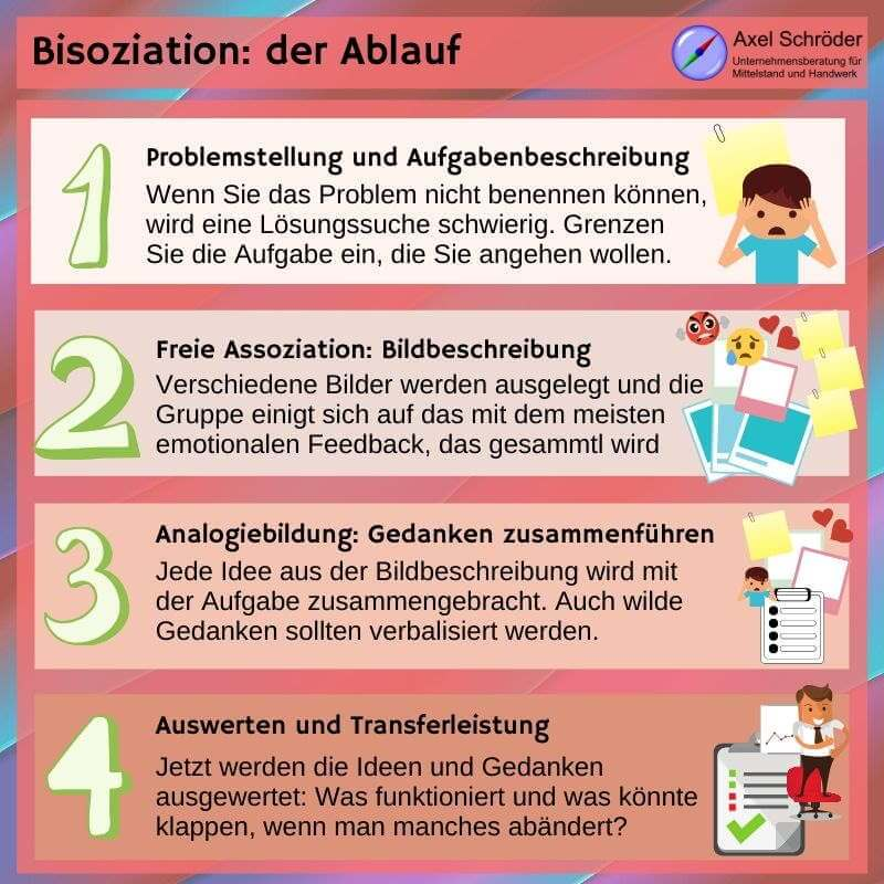 4 Phasen der Bisoziation