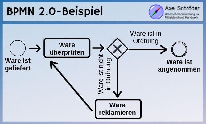BPMN 2.0 Beispiel