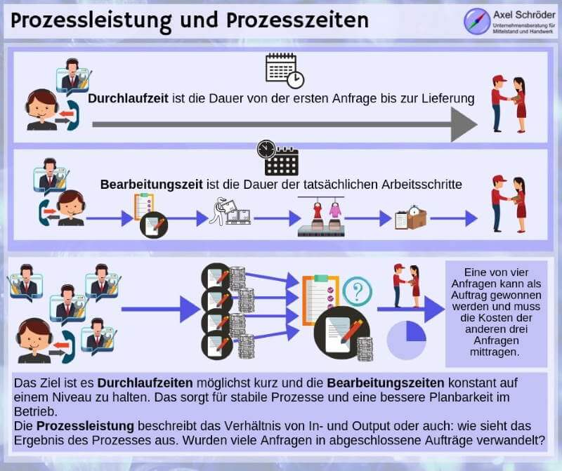 Bearbeitungs- und Durchlaufzeit zur Prozessoptimierung