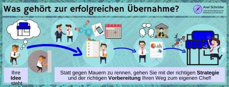 Mit Businessplan zum eigenen Unternehmen