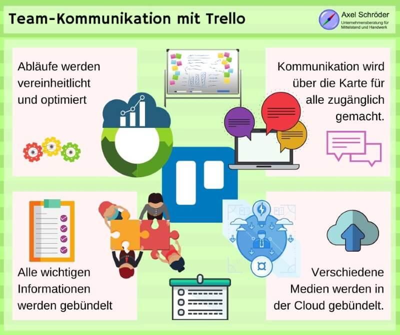 Teamkommunikation mit Trello