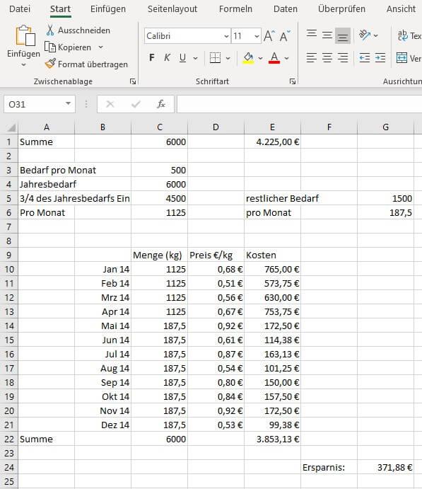 Beispiel optimierte Beschaffung auf Basis von Statistik