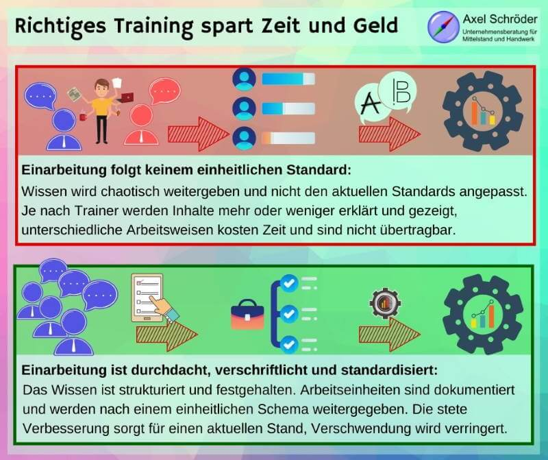 Standardisierung durch Training within Industry