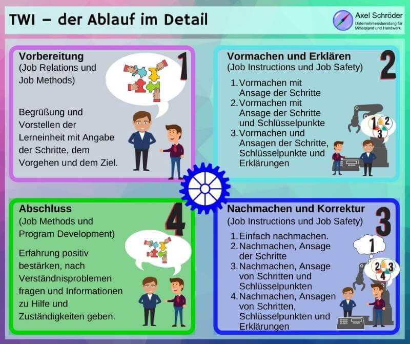 Training within Industry im Ablauf