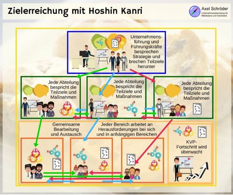 Lean Methode_ Hoshin Kanri