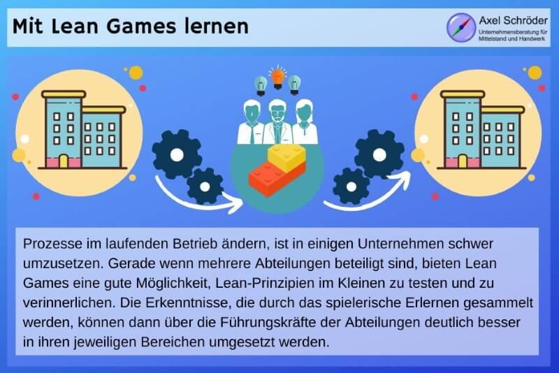 Prinzip der Lean Games