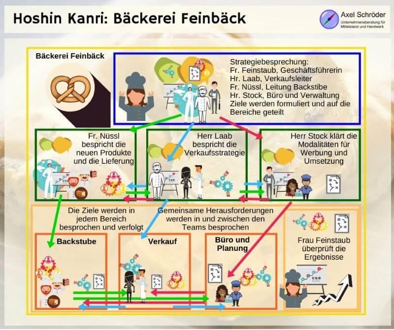 Zielentfaltung nach Hoshin Kanri im Fallbeispiel