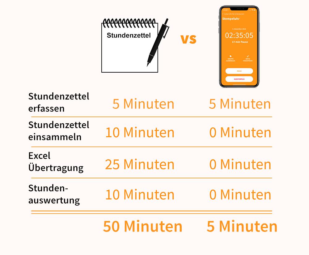 Stundenzettel analog und digital im Vergleich