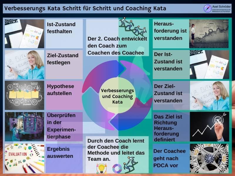 Coaching Kata und Verbesserungs Kata Hand in Hand