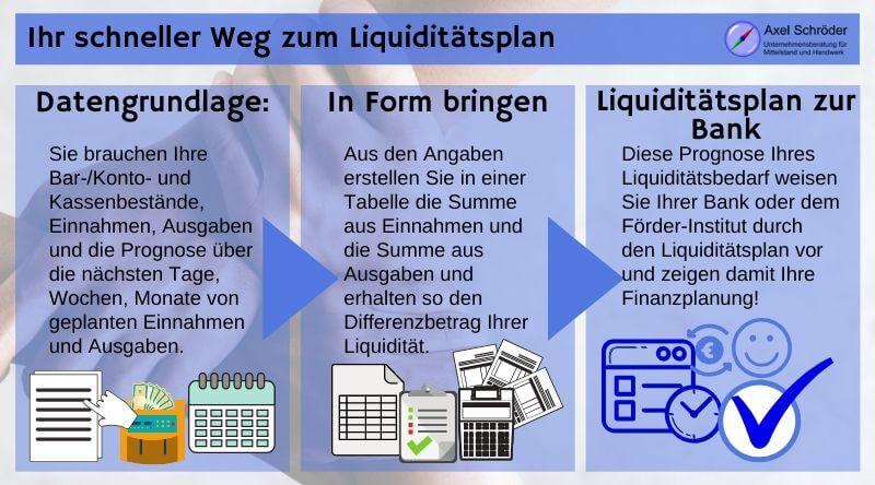 Liquiditätsplan erstellen