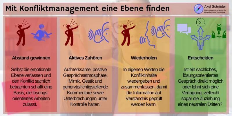 Phasen Konfliktmanagement bis Gespräch