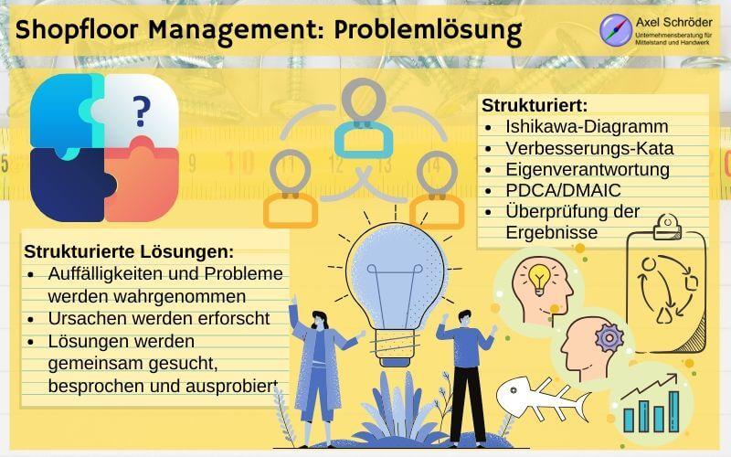 Shopfloor Management Problemlösung