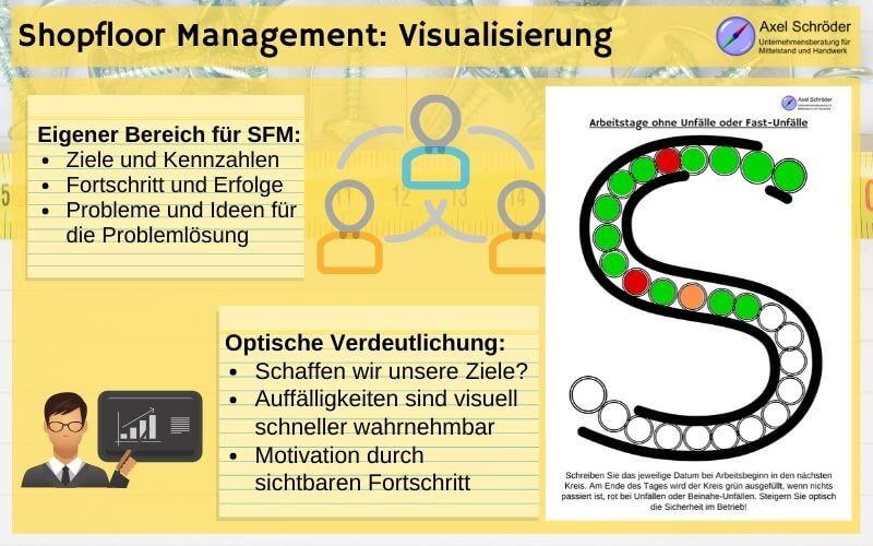 SFM Visualisierung