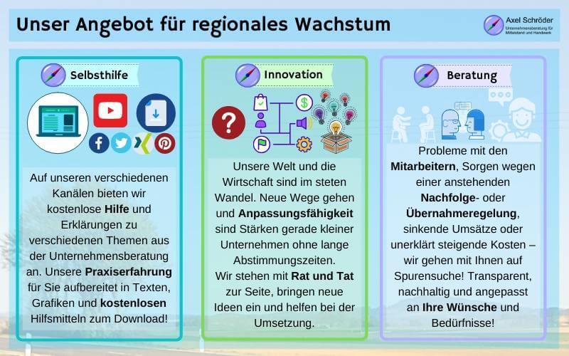 Unser Angebot für regionales Wachstum