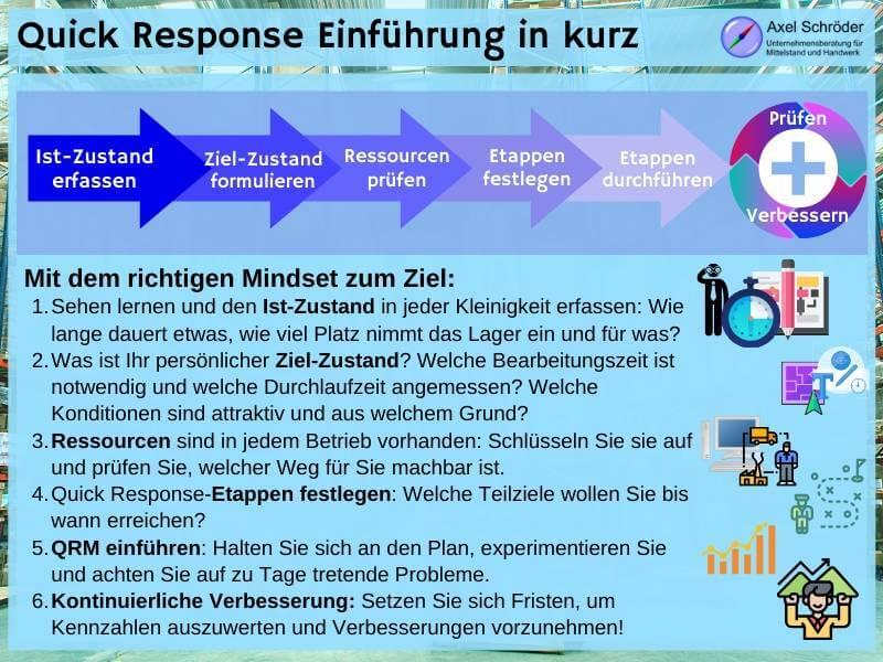 Quick Response Manufacturing in sechs Schritten