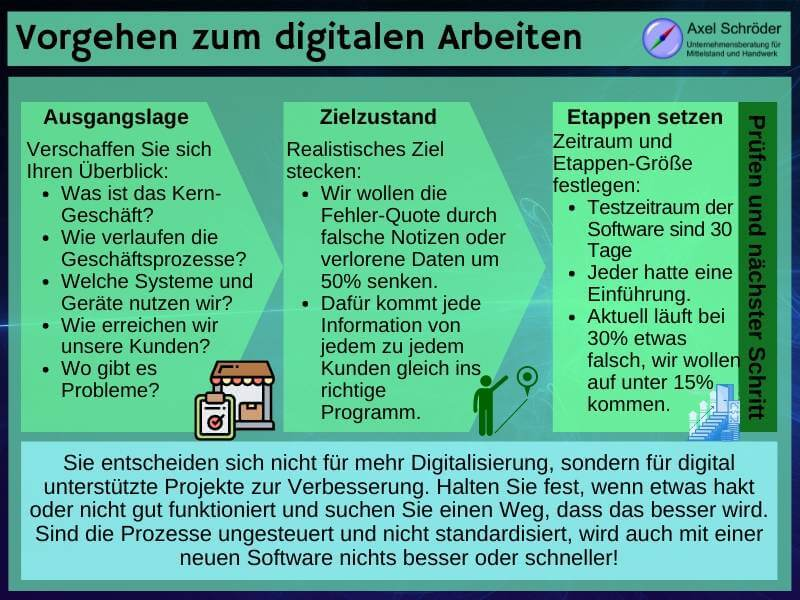3 Stufen des digitalen Wandels