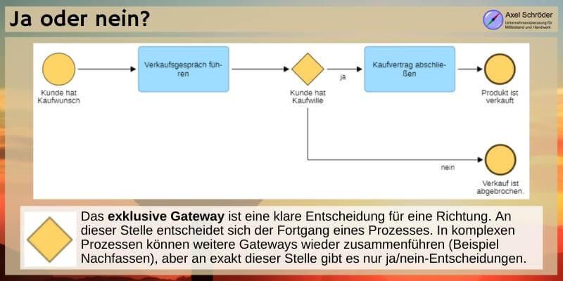 BPMN Gateway exklusiv
