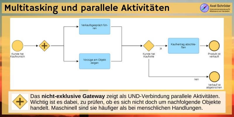 BPMN Gateway nicht eklusiv