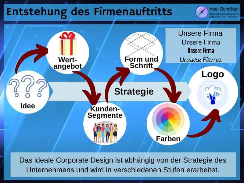 Entstehung des Corporate Design