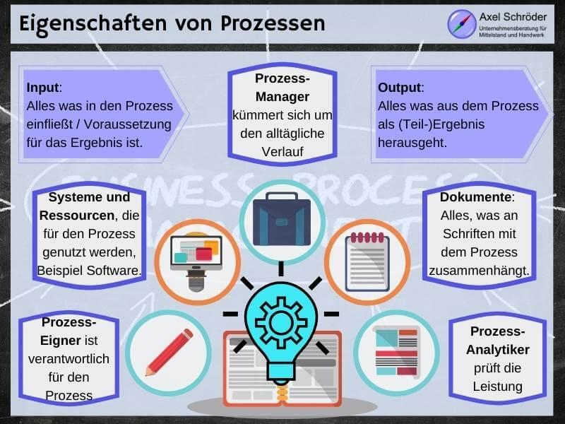 Verschiedene Eigenschaften vom Prozessmodell
