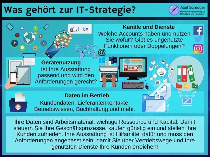 Elemente der digitalen Arbeit