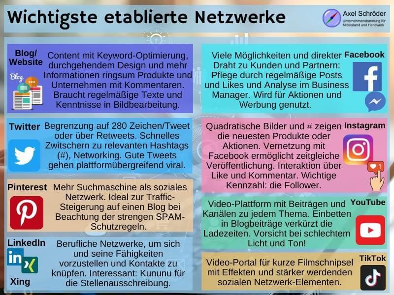Internet Marketing über verschiedene Kanäle