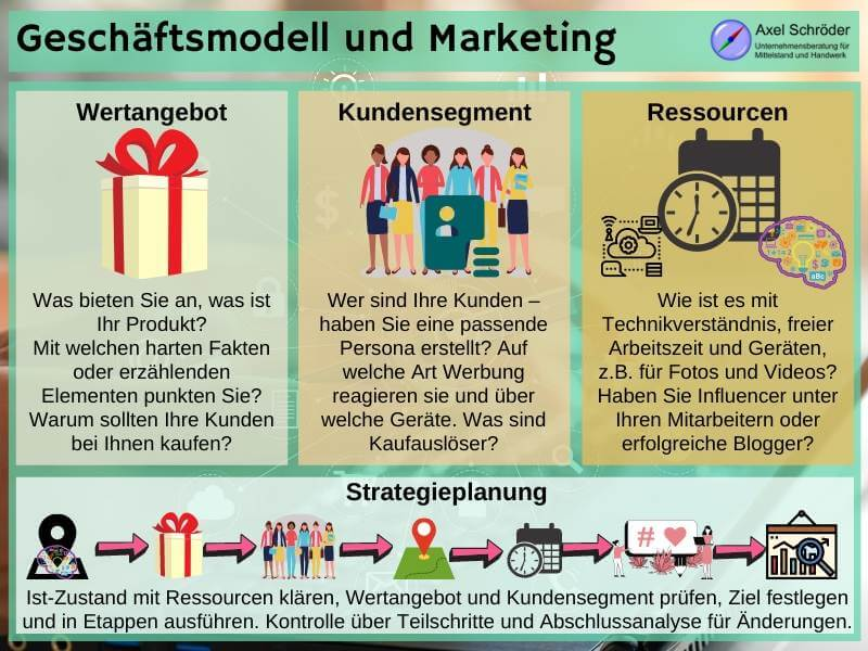 Strategiefindung fürs Internet Marketing