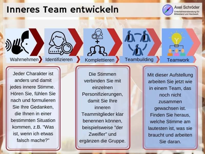 Ablauf Ihrer inneren Teamarbeit