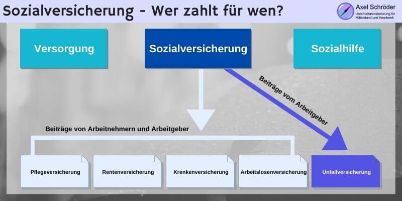 Finanzbegriffe_Aufteilung_Sozialversicherung