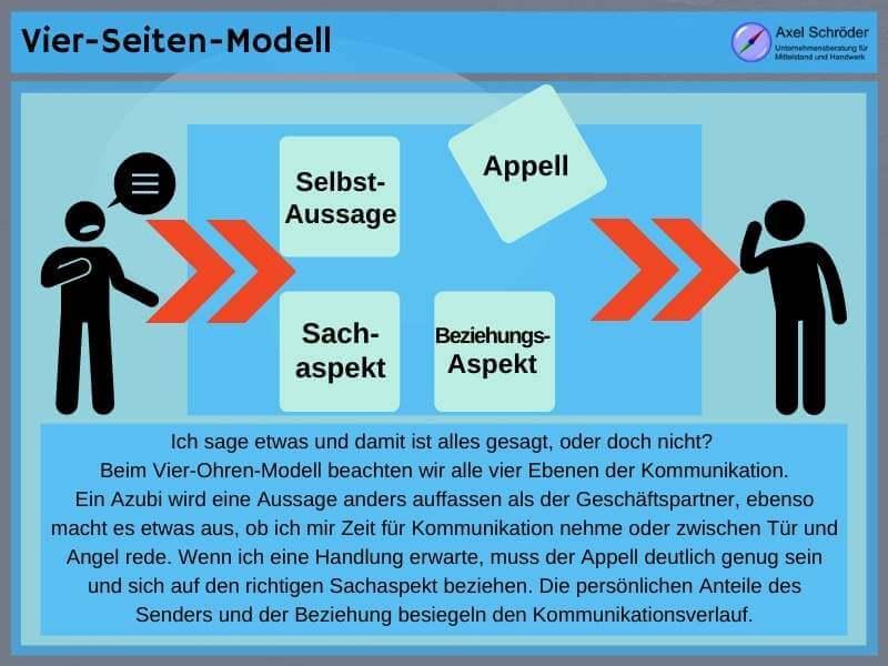 miteinander reden vier-seiten-modell