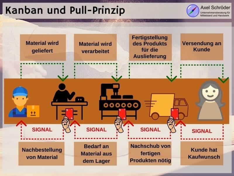 Beschaffungsmanagement mit Pull Prinzip