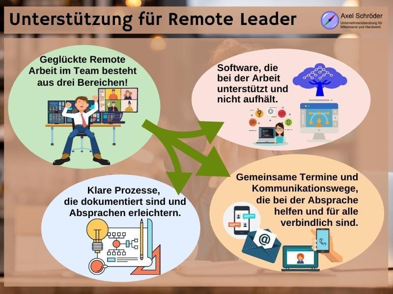 Eckpfeiler für Remote Leadership
