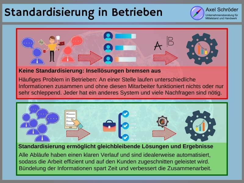 Standardisierung in der Digitalberatung