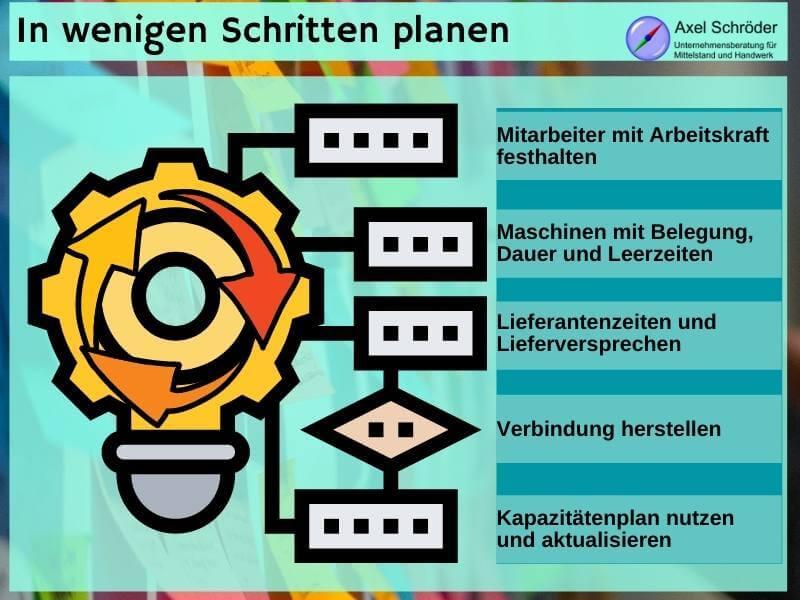 Kapazitätsplan erstellen