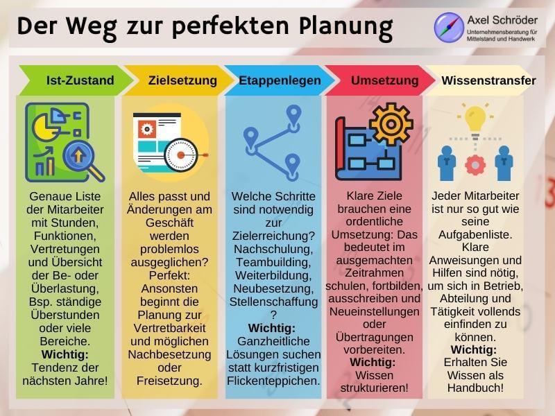 Personalplaner und Personalplanung in 5 Schritten