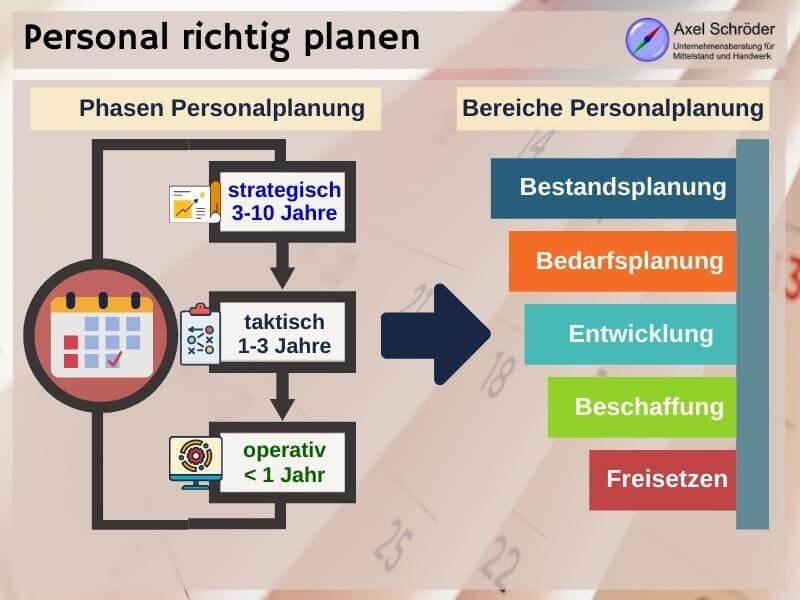 Phasen und Elemente der Personalplanung