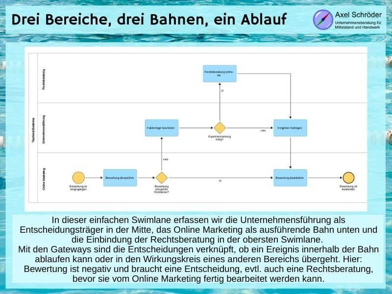 Swimlane Diagramm im Beispiel