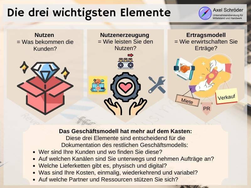 Elemente eines Geschäftsmodells