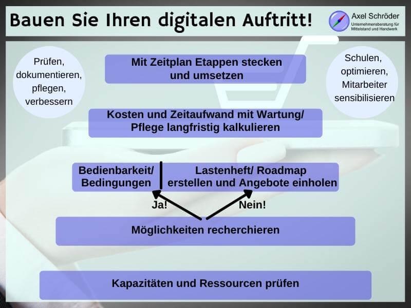 Online Handel aufbauen