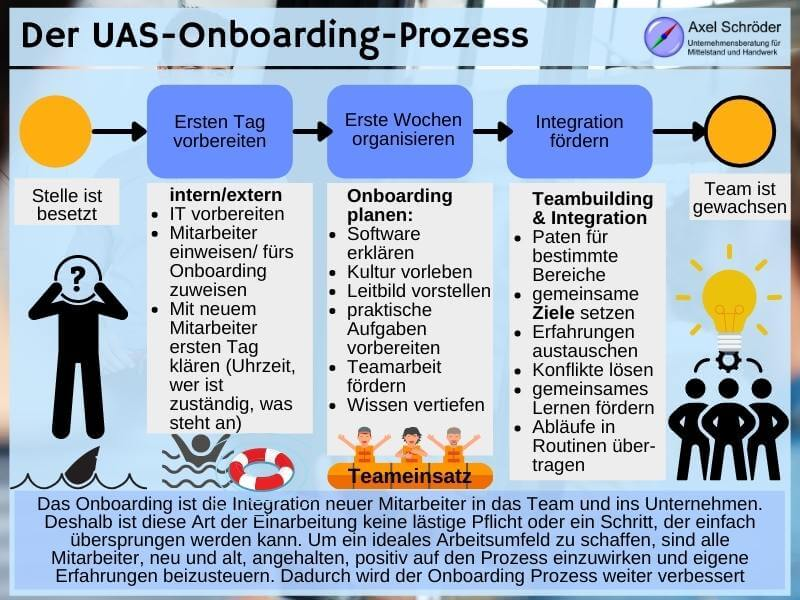 Onboarding Definition und Onboarding Prozess