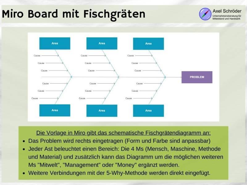 Fischgrätendiagramm als Vorlage der Miro Software