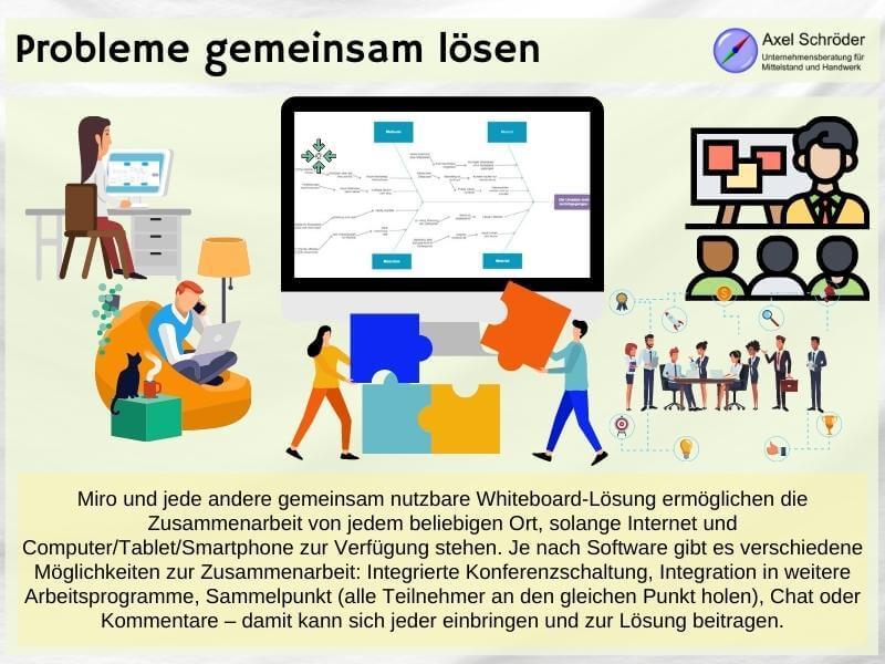 Online Whiteboard zur Zusammenarbeit nutzen