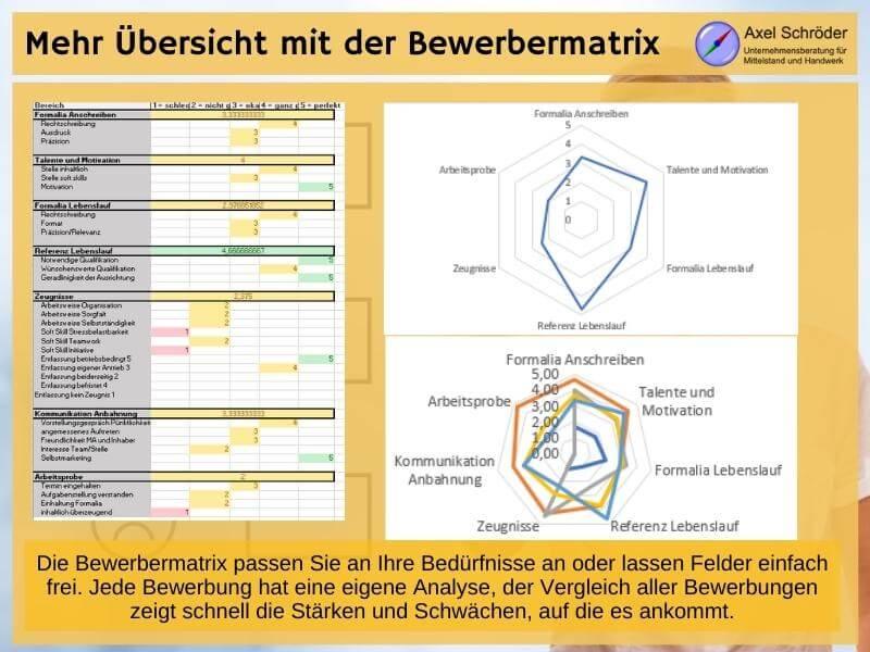 Bewerbermatrix