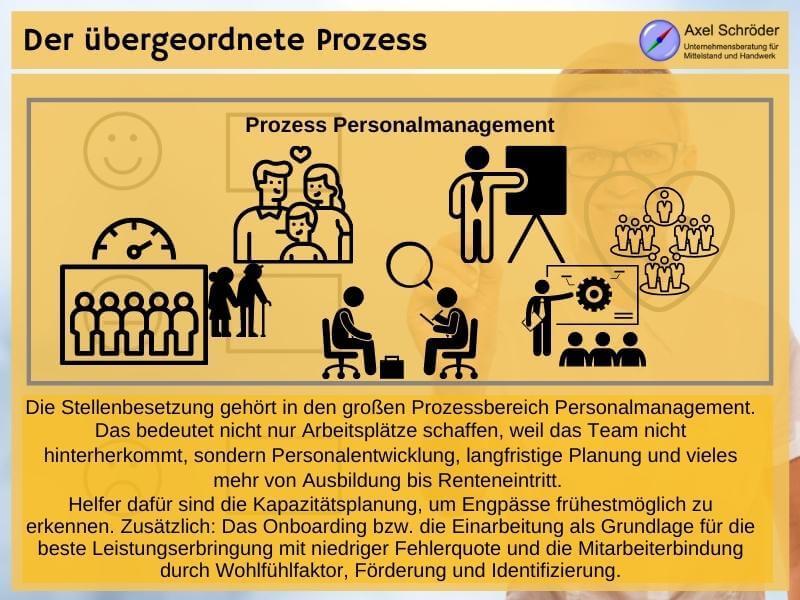 Bewerbungsprozess im Personalmanagement