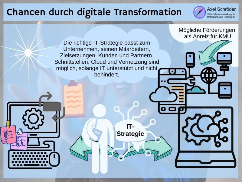 UAS Digitalisierungswerkstatt und digitale Förderung